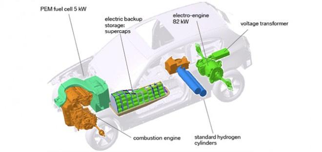 Do You Understand Hydrogen Hybrid Vehicles