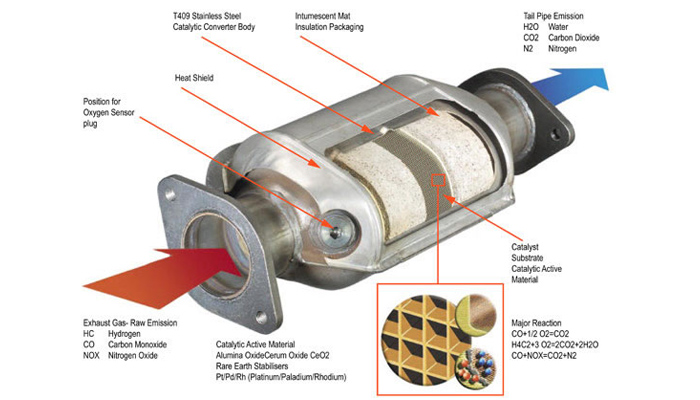 Diagnosing Catalytic Converter Problems