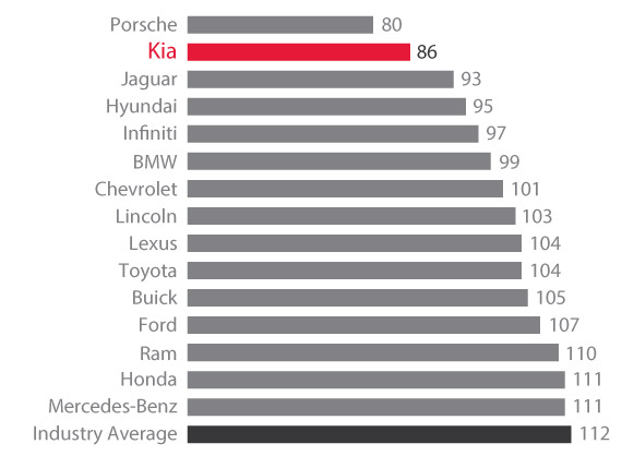 JD Power Brand Ranking